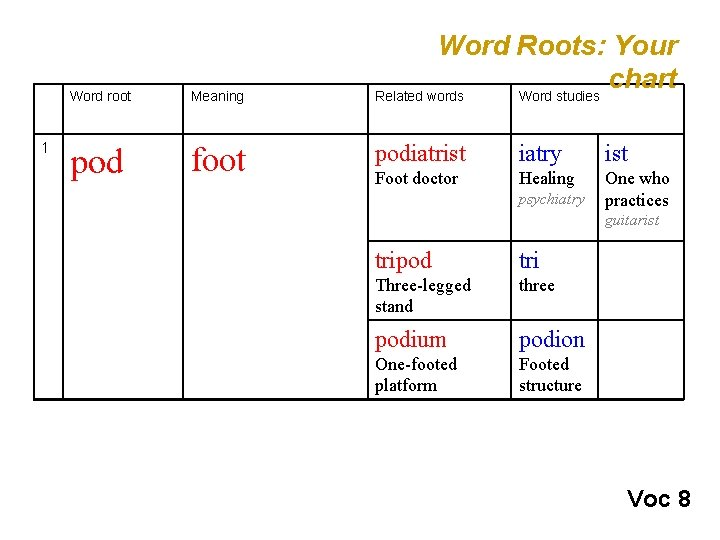 1 Word root Meaning pod foot Word Roots: Your chart Related words Word studies