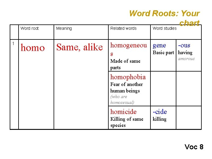 1 Word root Meaning homo Same, alike Word Roots: Your chart Related words Word