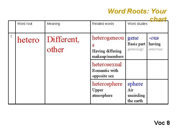Word root 1 Meaning hetero Different, other Word Roots: Your chart Related words Word