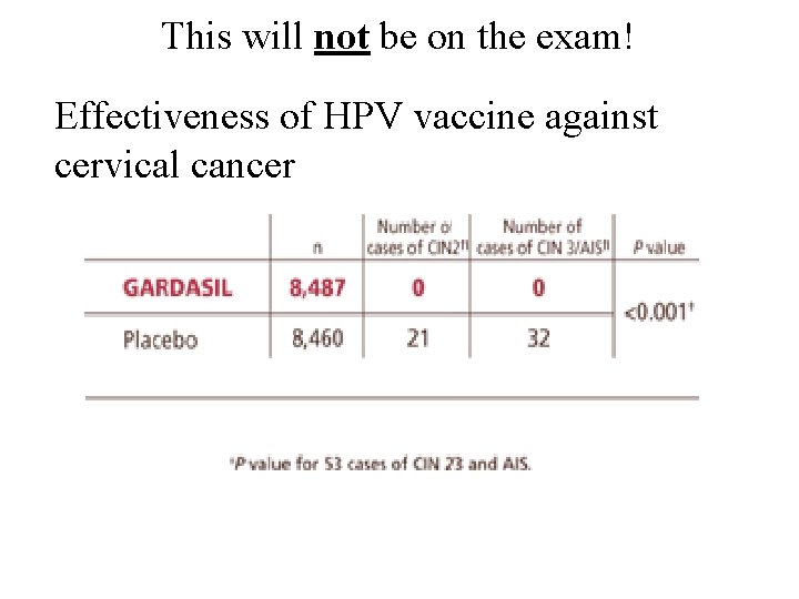 This will not be on the exam! Effectiveness of HPV vaccine against cervical cancer