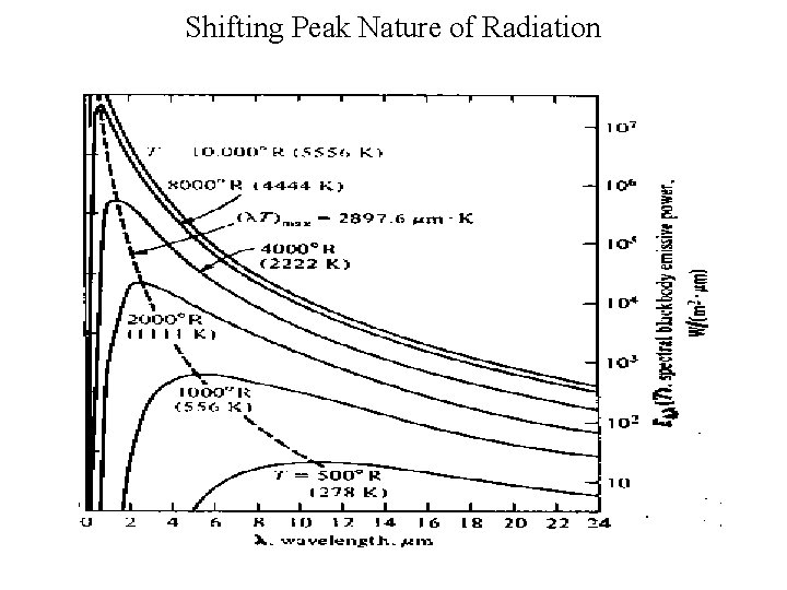Shifting Peak Nature of Radiation