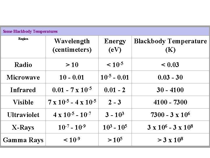 Some Blackbody Temperatures Region Wavelength (centimeters) Energy (e. V) Blackbody Temperature (K) Radio >