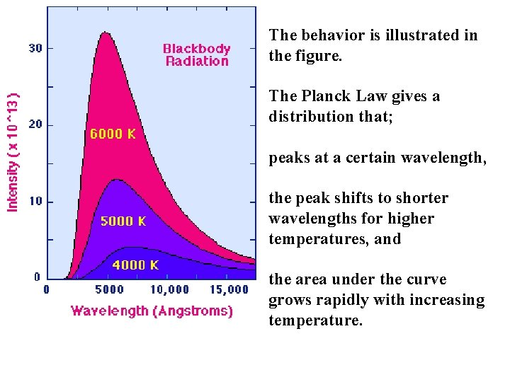 The behavior is illustrated in the figure. The Planck Law gives a distribution that;