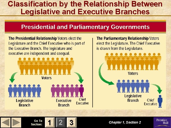 Classification by the Relationship Between Legislative and Executive Branches Go To Section: 1 2