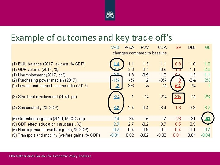 Example of outcomes and key trade off's VVD Pvd. A PVV CDA changes compared