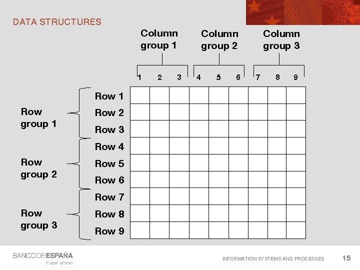 DATA STRUCTURES Column group 1 1 2 3 Column group 2 4 5 6