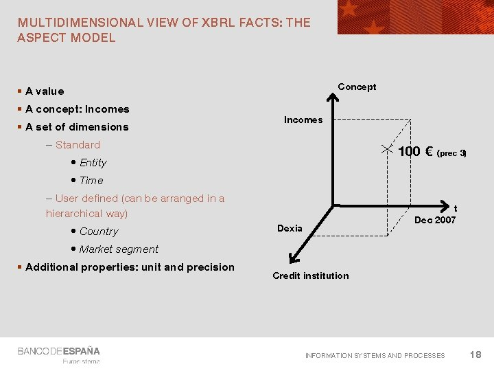 MULTIDIMENSIONAL VIEW OF XBRL FACTS: THE ASPECT MODEL Concept § A value § A