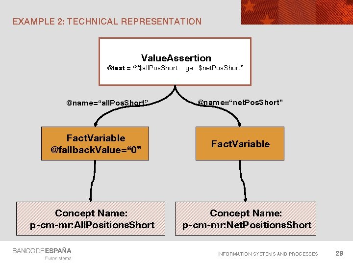 """EXAMPLE 2: TECHNICAL REPRESENTATION Value. Assertion @test = """"""""$all. Pos. Short @name=""""all. Pos. Short"""""""