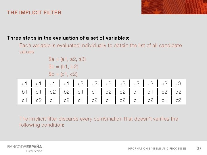 THE IMPLICIT FILTER Three steps in the evaluation of a set of variables: Each