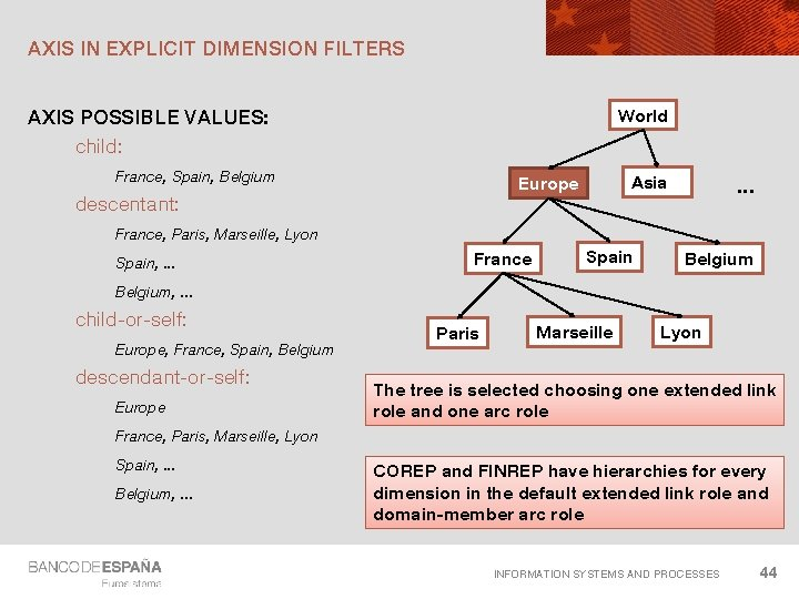 AXIS IN EXPLICIT DIMENSION FILTERS World AXIS POSSIBLE VALUES: child: France, Spain, Belgium Asia