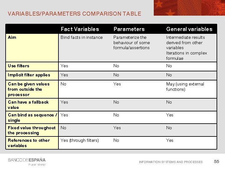 VARIABLES/PARAMETERS COMPARISON TABLE Fact Variables Parameters General variables Aim Bind facts in instance Parameterize