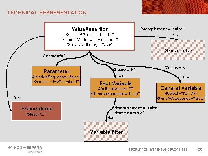 "TECHNICAL REPRESENTATION Value. Assertion @complement = ""false"" @test = """"$a ge $b * $c"""