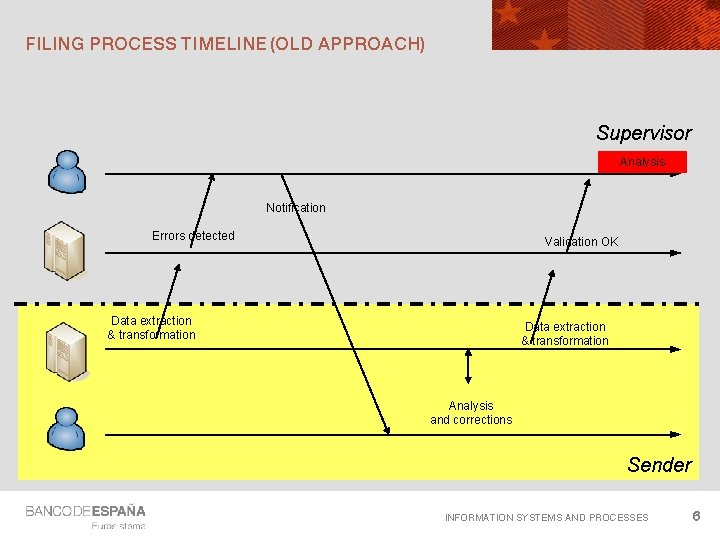 FILING PROCESS TIMELINE (OLD APPROACH) Supervisor Analysis Notification Errors detected Validation OK Data extraction