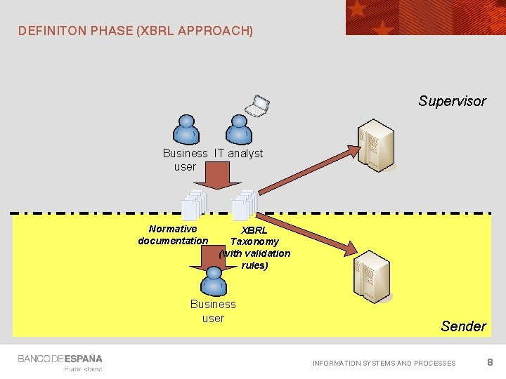 DEFINITON PHASE (XBRL APPROACH) Supervisor Business IT analyst user Normative documentation XBRL Taxonomy (with