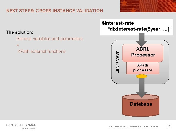 NEXT STEPS: CROSS INSTANCE VALIDATION JAVA /. NET The solution: General variables and parameters
