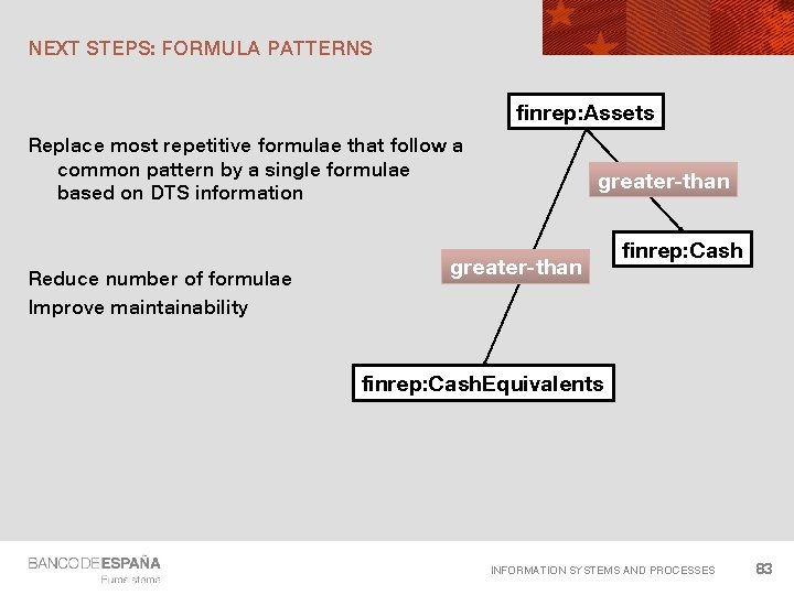NEXT STEPS: FORMULA PATTERNS finrep: Assets Replace most repetitive formulae that follow a common