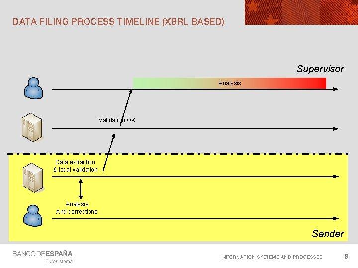 DATA FILING PROCESS TIMELINE (XBRL BASED) Supervisor Analysis Validation OK Data extraction & local