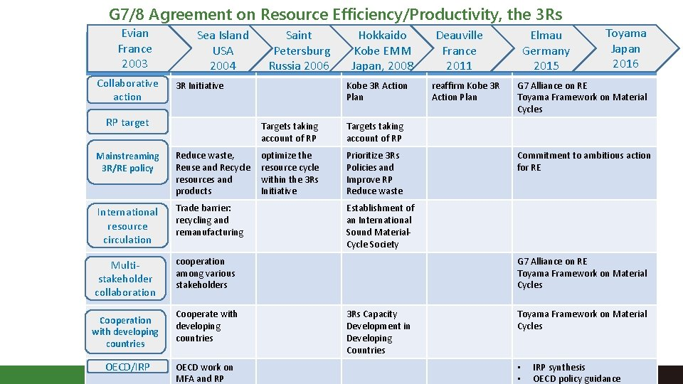G 7/8 Agreement on Resource Efficiency/Productivity, the 3 Rs Evian France 2003 Collaborative action