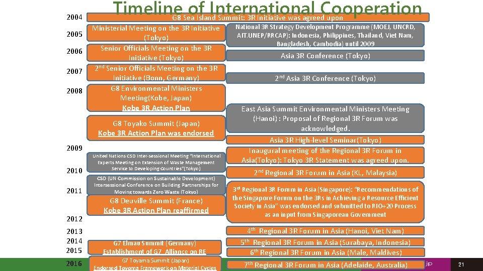 2004 2005 2006 2007 2008 Timeline of International Cooperation G 8 Sea Island Summit: