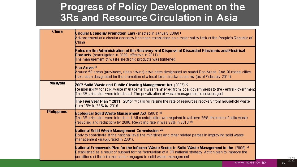 Progress of Policy Development on the 3 Rs and Resource Circulation in Asia China