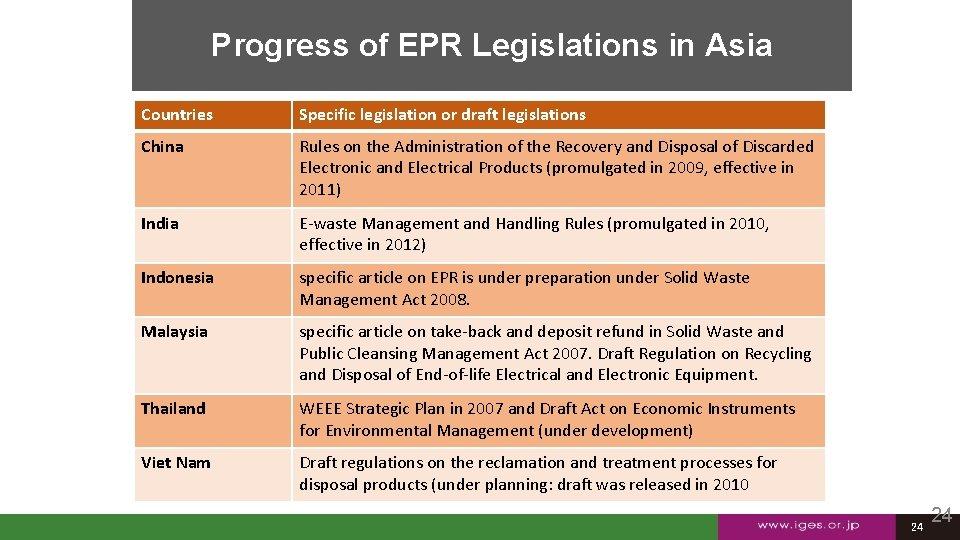 Progress of EPR Legislations in Asia Countries Specific legislation or draft legislations China Rules