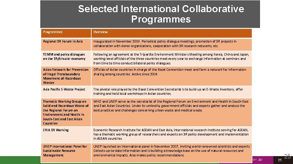 Selected International Collaborative Programmes Overview Regional 3 R Forum in Asia Inaugurated in November