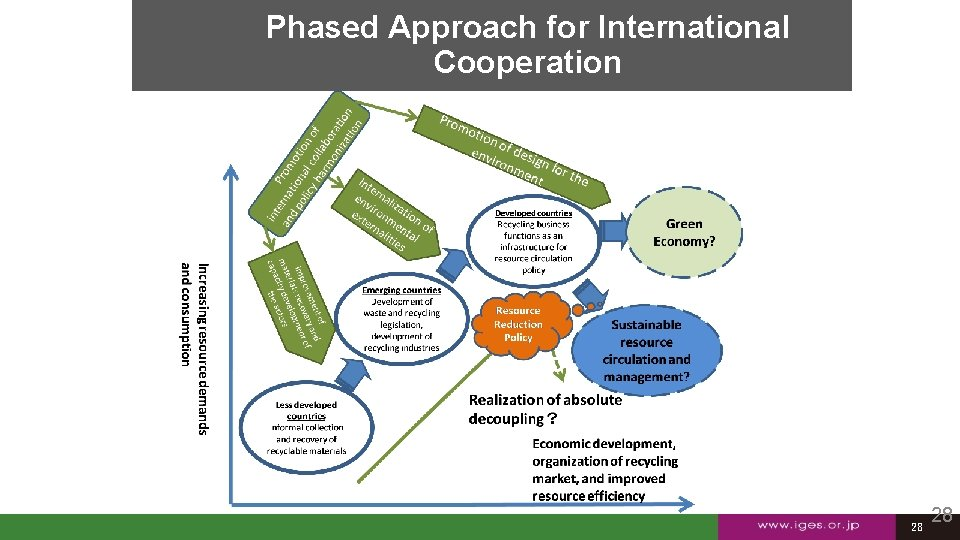 Phased Approach for International Cooperation 28 28 28