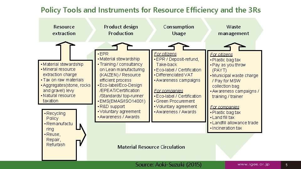 Policy Tools and Instruments for Resource Efficiency and the 3 Rs Resource extraction •