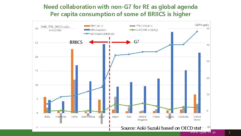 Need collaboration with non-G 7 for RE as global agenda Per capita consumption of