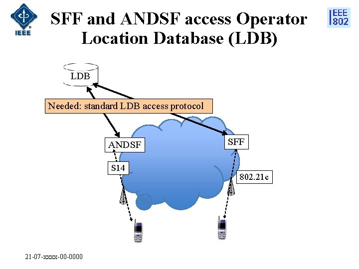 SFF and ANDSF access Operator Location Database (LDB) LDB Needed: standard LDB access protocol