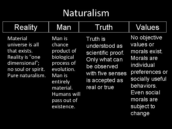 """Naturalism Reality Material universe is all that exists. Reality is """"one dimensional""""; no soul"""