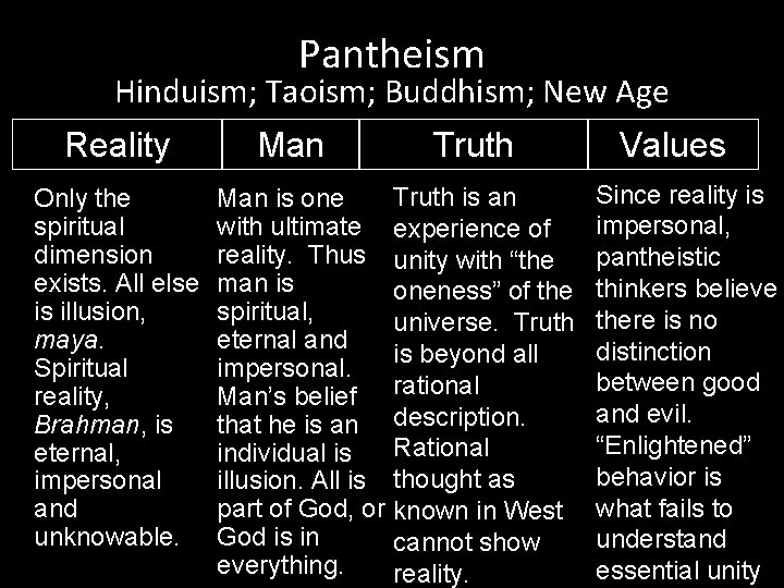 Pantheism Hinduism; Taoism; Buddhism; New Age Reality Only the spiritual dimension exists. All else