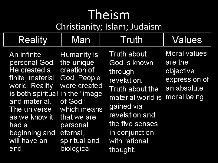 Theism Christianity; Islam; Judaism Reality Man Truth An infinite personal God. He created a