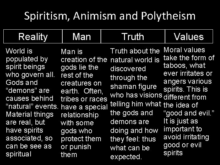 Spiritism, Animism and Polytheism Reality Man World is Man is populated by creation of