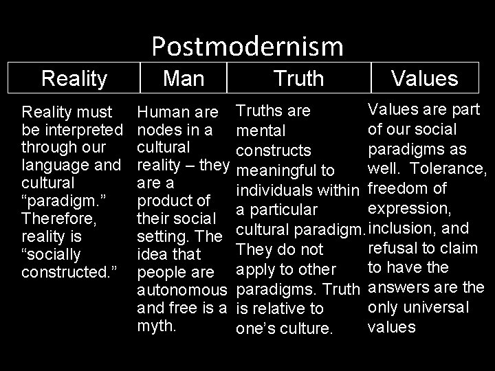 """Postmodernism Reality Man Reality must be interpreted through our language and cultural """"paradigm. """""""