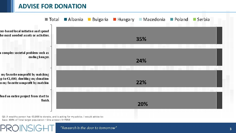 ADVISE FOR DONATION Total Albania Bulgaria eer-based local initiative and spend he most needed