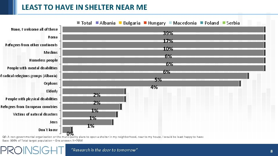 LEAST TO HAVE IN SHELTER NEAR ME Total Albania Bulgaria Hungary None, I welcome