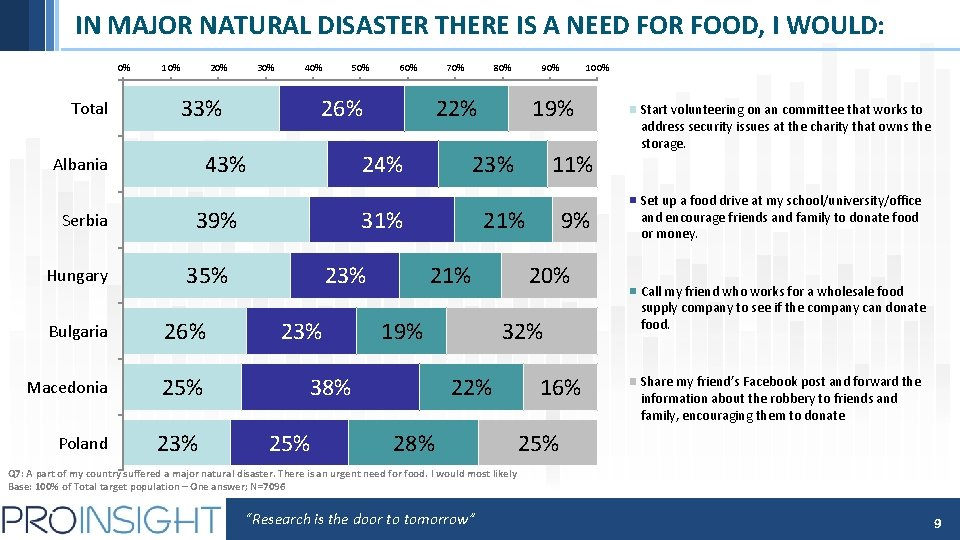 IN MAJOR NATURAL DISASTER THERE IS A NEED FOR FOOD, I WOULD: 0% Total