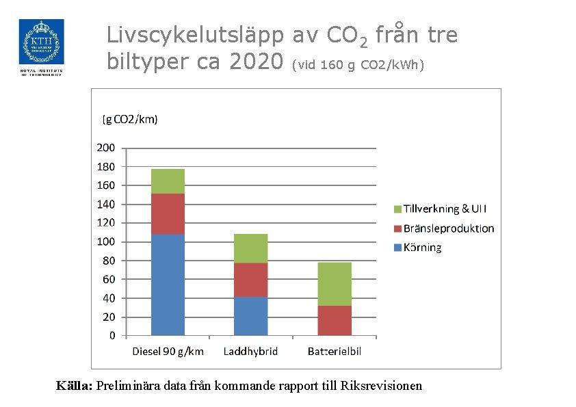 Livscykelutsläpp av CO 2 från tre biltyper ca 2020 (vid 160 g CO 2/k.