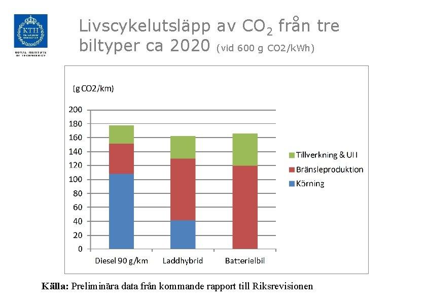 Livscykelutsläpp av CO 2 från tre biltyper ca 2020 (vid 600 g CO 2/k.