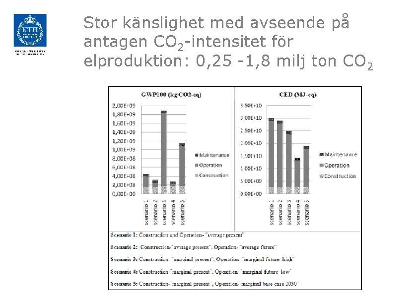 Stor känslighet med avseende på antagen CO 2 -intensitet för elproduktion: 0, 25 -1,