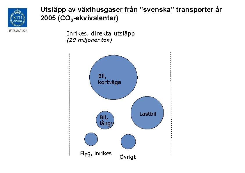 """Utsläpp av växthusgaser från """"svenska"""" transporter år 2005 (CO 2 -ekvivalenter) Inrikes, direkta utsläpp"""