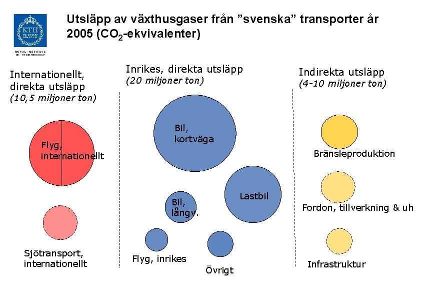 """Utsläpp av växthusgaser från """"svenska"""" transporter år 2005 (CO 2 -ekvivalenter) Internationellt, direkta utsläpp"""