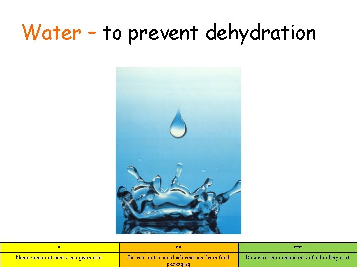 Water – to prevent dehydration * ** *** Name some nutrients in a given