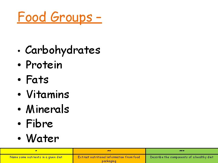 Food Groups – • • Carbohydrates Protein Fats Vitamins Minerals Fibre Water * **