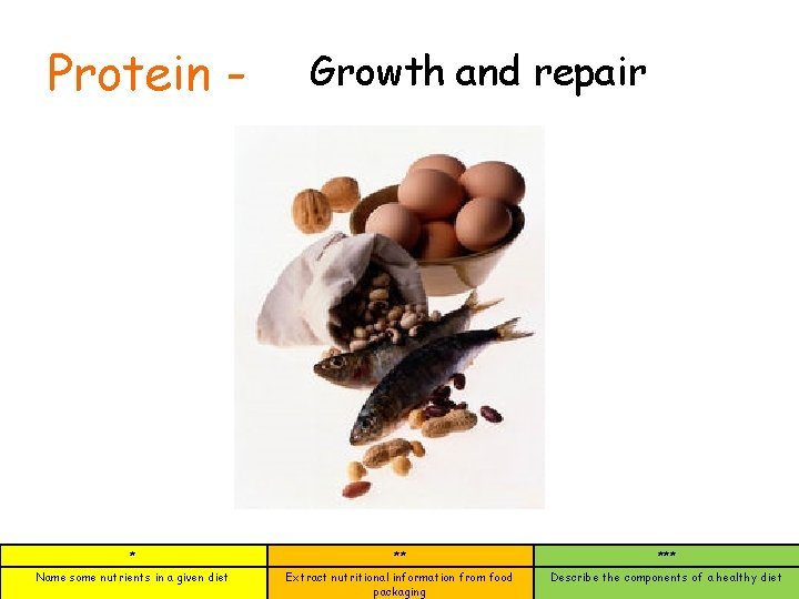 Protein - Growth and repair * ** *** Name some nutrients in a given