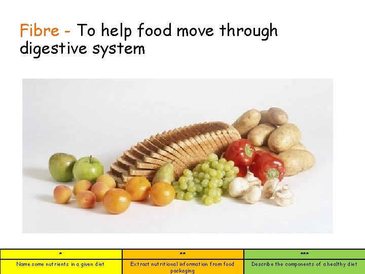 Fibre - To help food move through digestive system * ** *** Name some