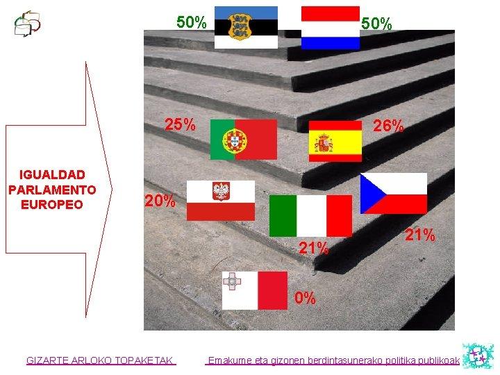 50% 25% IGUALDAD PARLAMENTO EUROPEO 26% 20% 21% 0% GIZARTE ARLOKO TOPAKETAK Emakume eta