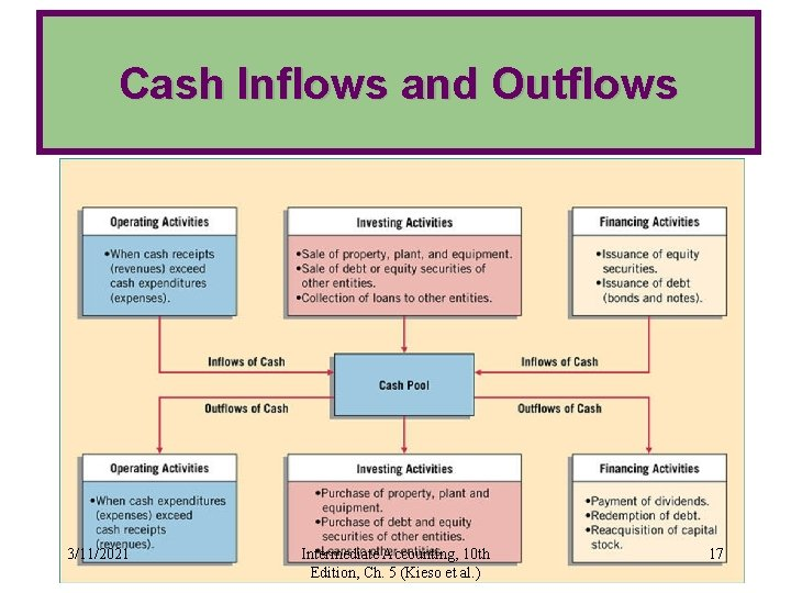 Cash Inflows and Outflows 3/11/2021 Intermediate Accounting, 10 th Edition, Ch. 5 (Kieso et