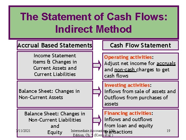 The Statement of Cash Flows: Indirect Method Accrual Based Statements Cash Flow Statement Income